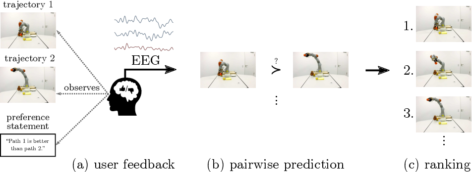 Figure 1 for Learning User Preferences for Trajectories from Brain Signals