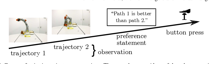 Figure 3 for Learning User Preferences for Trajectories from Brain Signals