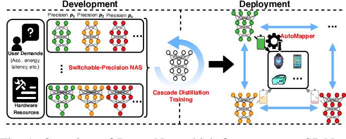Figure 1 for InstantNet: Automated Generation and Deployment of Instantaneously Switchable-Precision Networks