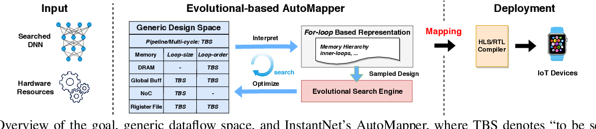 Figure 3 for InstantNet: Automated Generation and Deployment of Instantaneously Switchable-Precision Networks