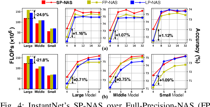 Figure 4 for InstantNet: Automated Generation and Deployment of Instantaneously Switchable-Precision Networks
