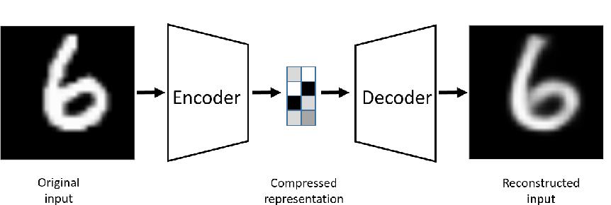 Figure 1 for Autoencoders