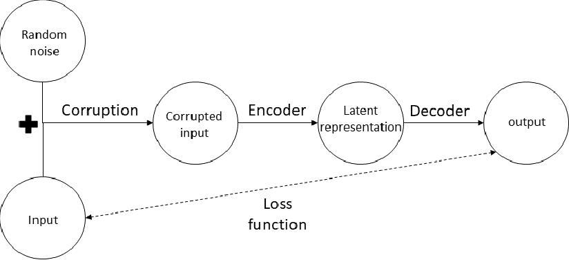Figure 2 for Autoencoders