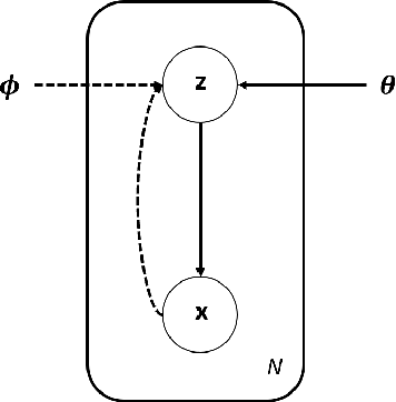 Figure 3 for Autoencoders
