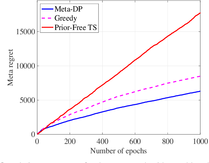 Figure 1 for Meta Dynamic Pricing: Learning Across Experiments