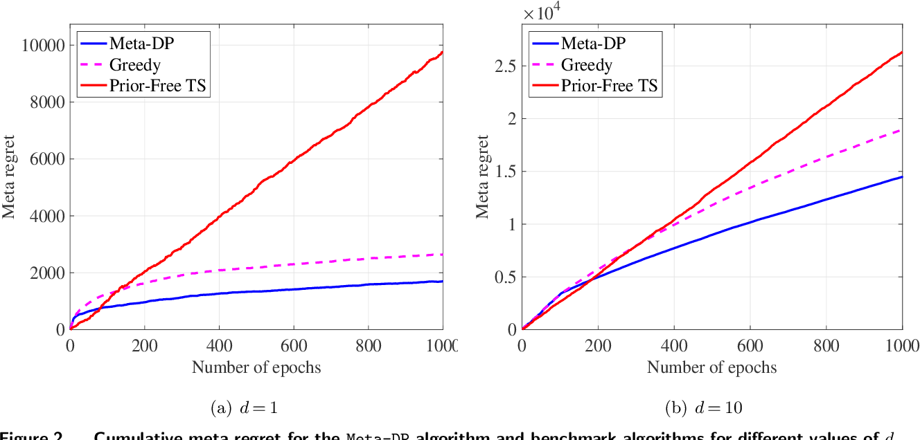 Figure 2 for Meta Dynamic Pricing: Learning Across Experiments