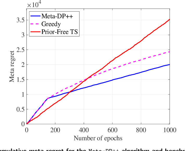 Figure 3 for Meta Dynamic Pricing: Learning Across Experiments