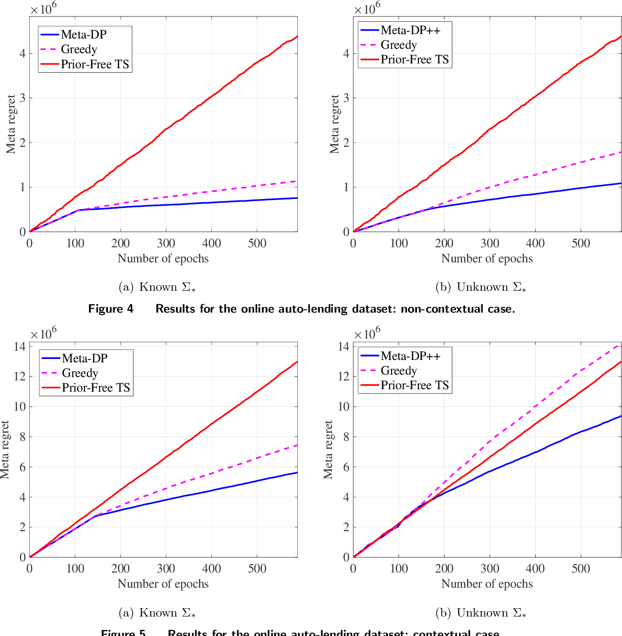 Figure 4 for Meta Dynamic Pricing: Learning Across Experiments