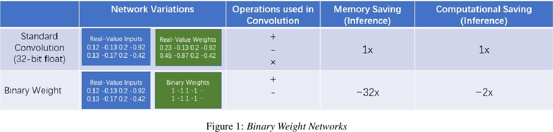 Figure 1 for Binary Neural Network for Speaker Verification