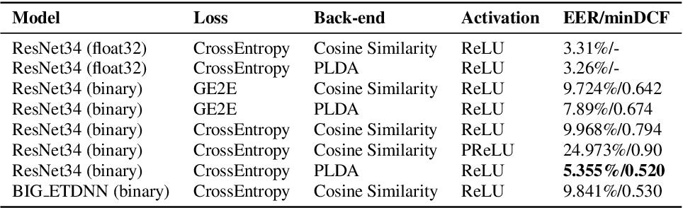 Figure 2 for Binary Neural Network for Speaker Verification