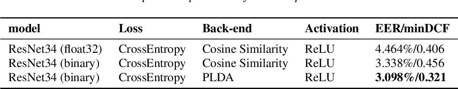 Figure 4 for Binary Neural Network for Speaker Verification