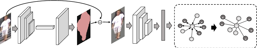 Figure 1 for MaskReID: A Mask Based Deep Ranking Neural Network for Person Re-identification