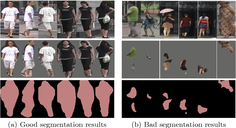 Figure 3 for MaskReID: A Mask Based Deep Ranking Neural Network for Person Re-identification