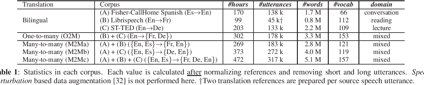 Figure 2 for Multilingual End-to-End Speech Translation
