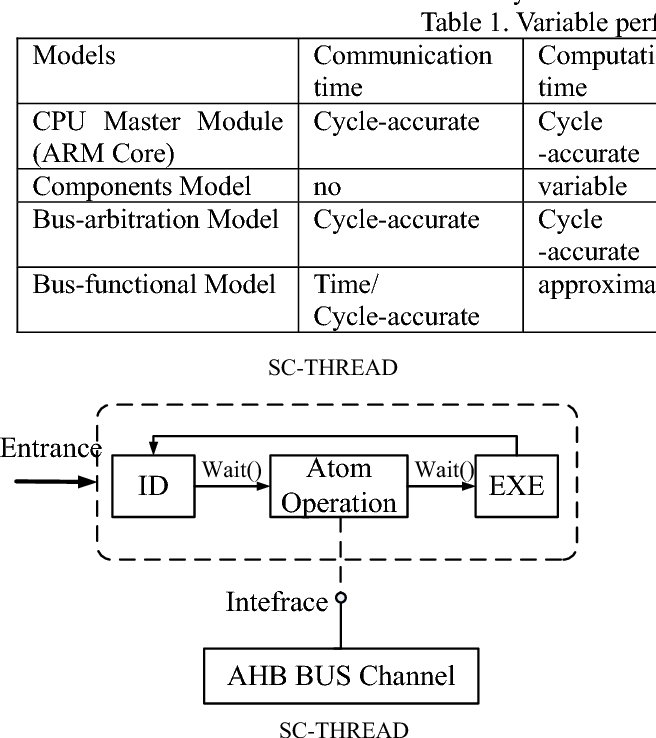 Design and realization of a system simulator - Semantic Scholar