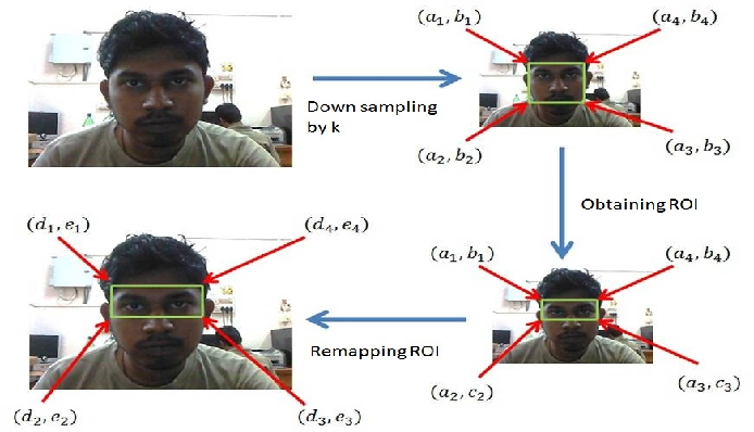 Figure 1 for A Framework for Fast Face and Eye Detection