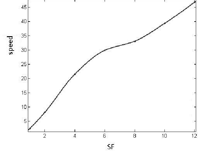 Figure 3 for A Framework for Fast Face and Eye Detection