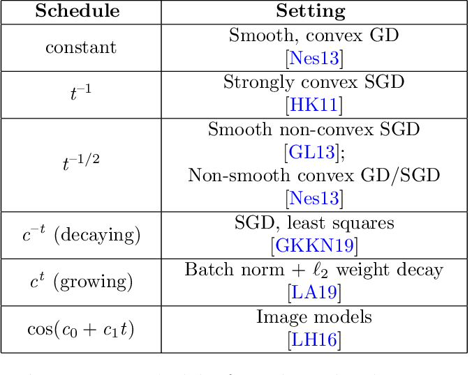 Figure 1 for Disentangling Adaptive Gradient Methods from Learning Rates