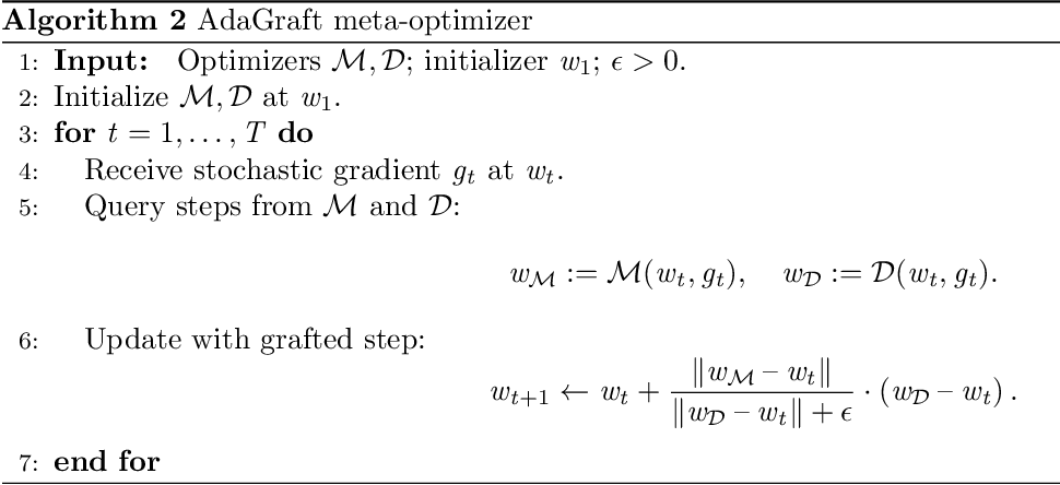 Figure 3 for Disentangling Adaptive Gradient Methods from Learning Rates
