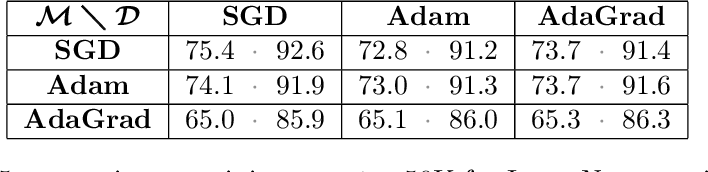 Figure 4 for Disentangling Adaptive Gradient Methods from Learning Rates