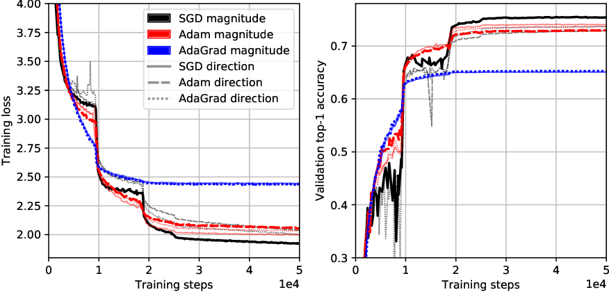 Figure 2 for Disentangling Adaptive Gradient Methods from Learning Rates