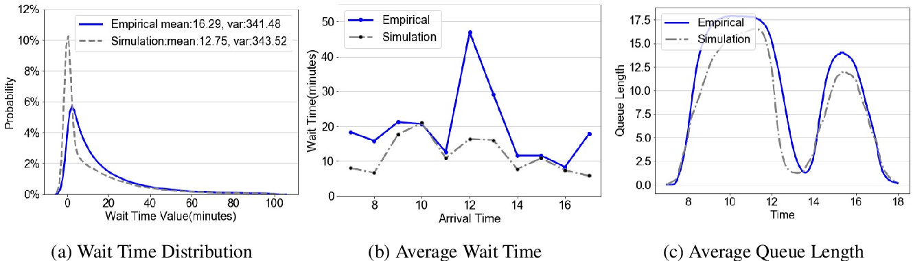 Figure 1 for A High-fidelity, Machine-learning Enhanced Queueing Network Simulation Model for Hospital Ultrasound Operations