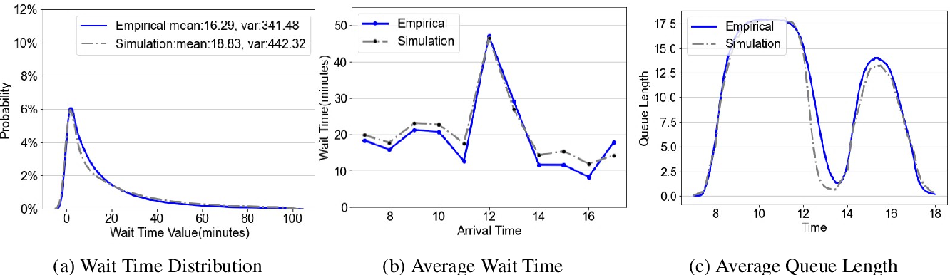 Figure 3 for A High-fidelity, Machine-learning Enhanced Queueing Network Simulation Model for Hospital Ultrasound Operations