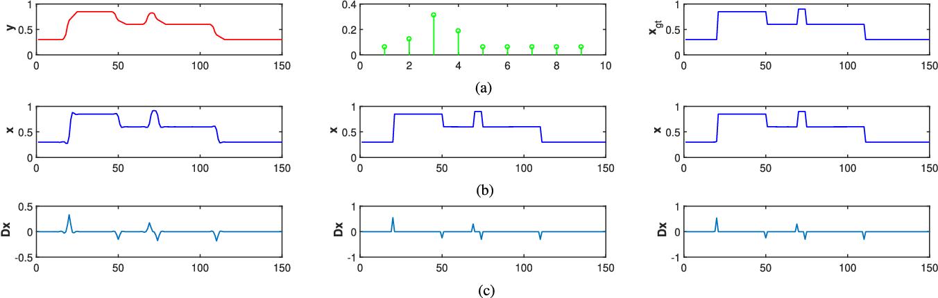 Figure 1 for MPTV: Matching Pursuit Based Total Variation Minimization for Image Deconvolution