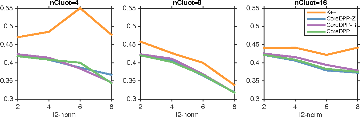 Figure 1 for Efficient Sampling for k-Determinantal Point Processes