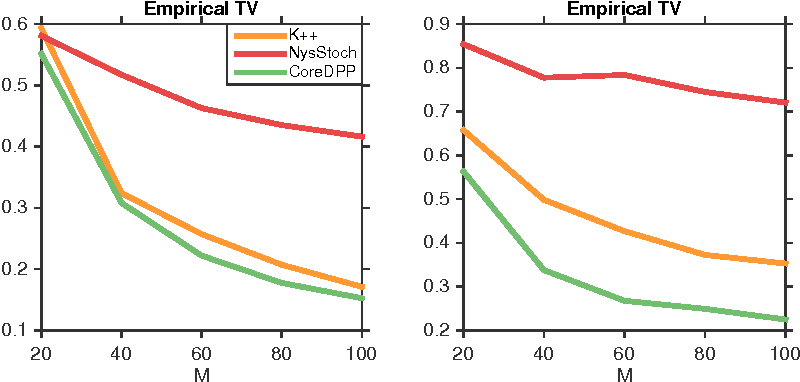 Figure 2 for Efficient Sampling for k-Determinantal Point Processes