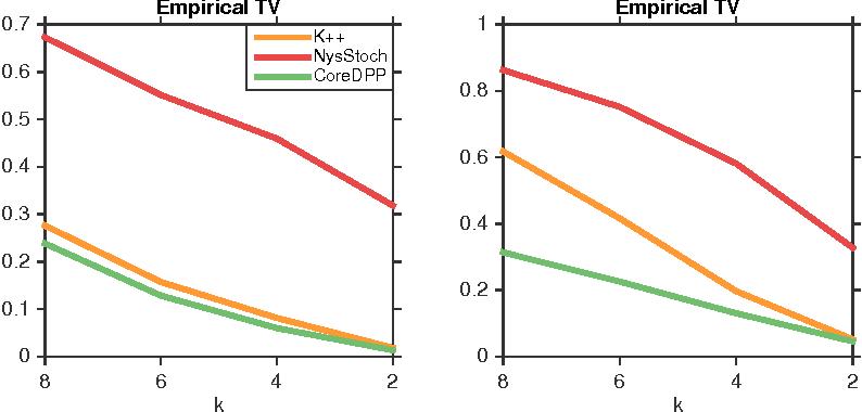 Figure 3 for Efficient Sampling for k-Determinantal Point Processes