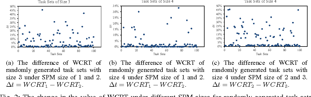 Fig. 2: The change in the value of WCRT under different SPM sizes for randomly generated task sets.