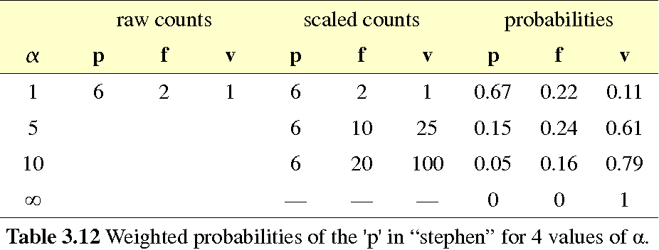 table 3.13