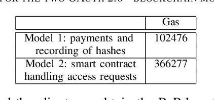 Figure 2 from OAuth 2 0 meets Blockchain for Authorization in