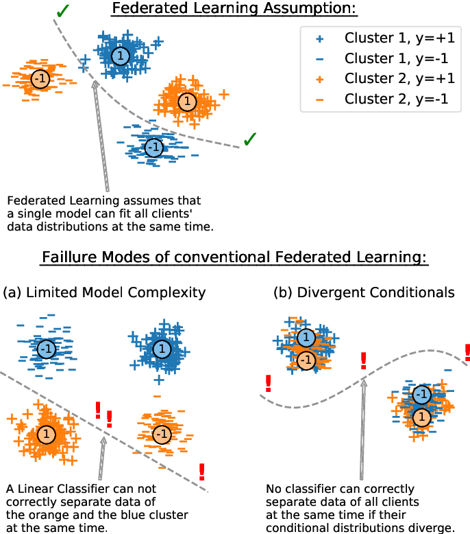 Figure 1 for Clustered Federated Learning: Model-Agnostic Distributed Multi-Task Optimization under Privacy Constraints