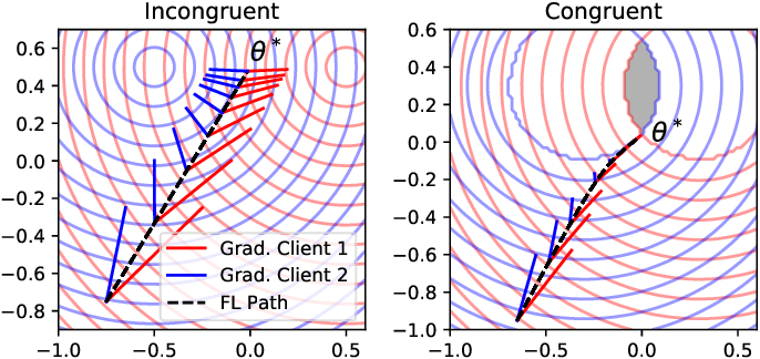 Figure 2 for Clustered Federated Learning: Model-Agnostic Distributed Multi-Task Optimization under Privacy Constraints