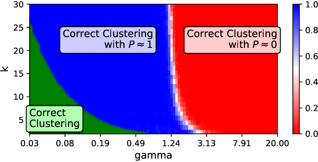 Figure 3 for Clustered Federated Learning: Model-Agnostic Distributed Multi-Task Optimization under Privacy Constraints