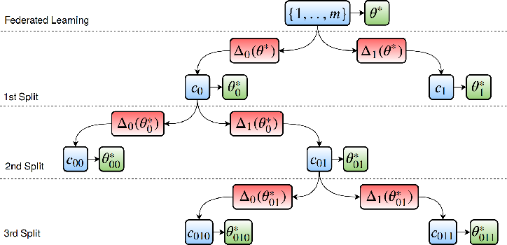 Figure 4 for Clustered Federated Learning: Model-Agnostic Distributed Multi-Task Optimization under Privacy Constraints