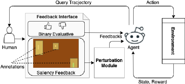 Figure 1 for Explanation Augmented Feedback in Human-in-the-Loop Reinforcement Learning