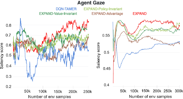 Figure 4 for Explanation Augmented Feedback in Human-in-the-Loop Reinforcement Learning