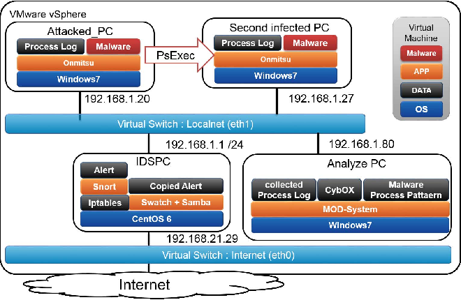 Proposal of a Method for Identifying the Infection Route for