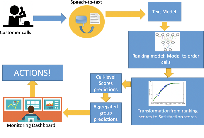 Figure 3 for Graph Neural Networks to Predict Customer Satisfaction Following Interactions with a Corporate Call Center