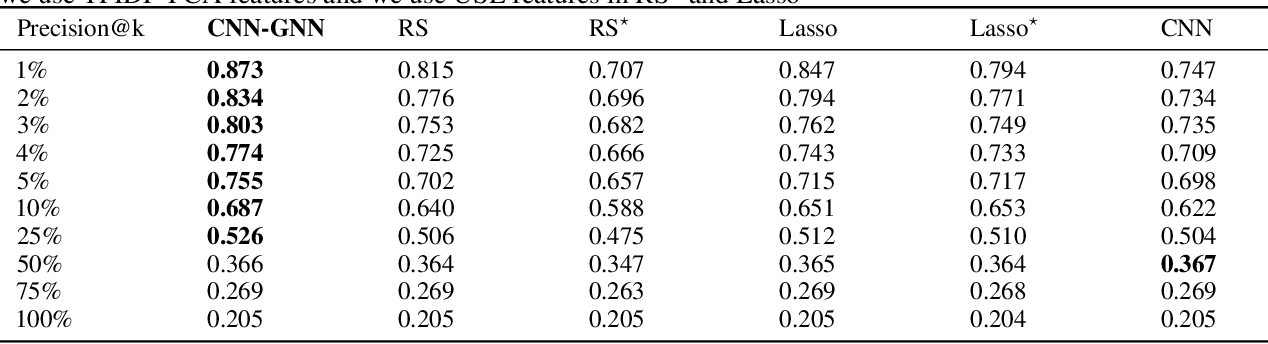 Figure 4 for Graph Neural Networks to Predict Customer Satisfaction Following Interactions with a Corporate Call Center
