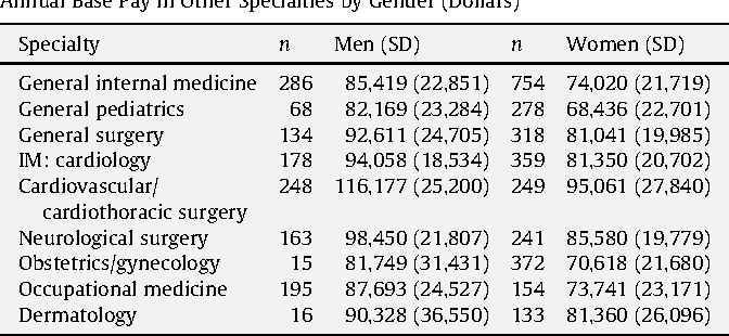 Salary discrepancies between practicing male and female