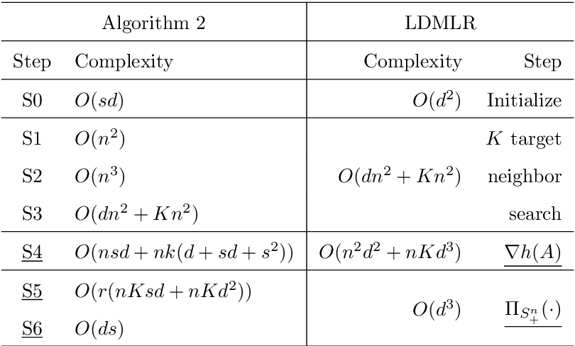 Figure 1 for Ordinal Distance Metric Learning with MDS for Image Ranking
