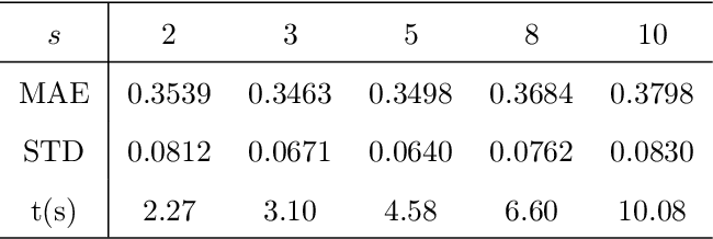 Figure 3 for Ordinal Distance Metric Learning with MDS for Image Ranking
