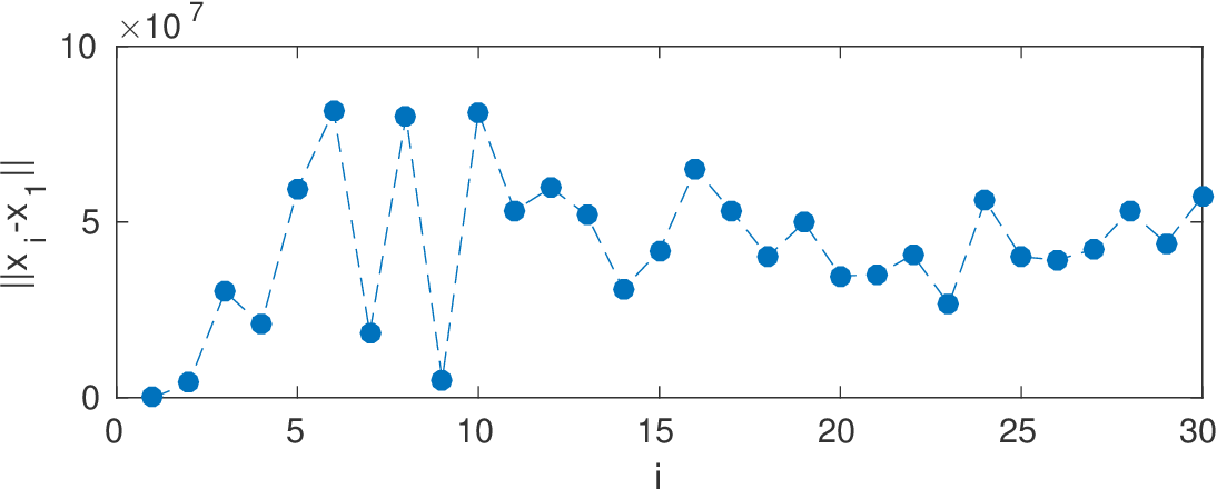 Figure 4 for Ordinal Distance Metric Learning with MDS for Image Ranking