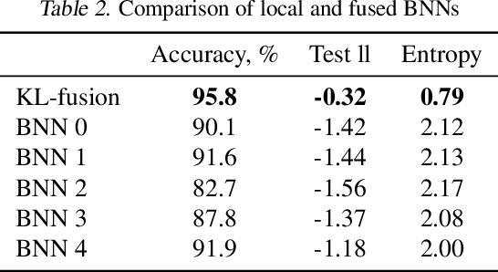 Figure 4 for Model Fusion with Kullback--Leibler Divergence