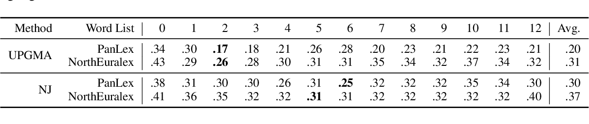 Figure 3 for Probing Multilingual BERT for Genetic and Typological Signals