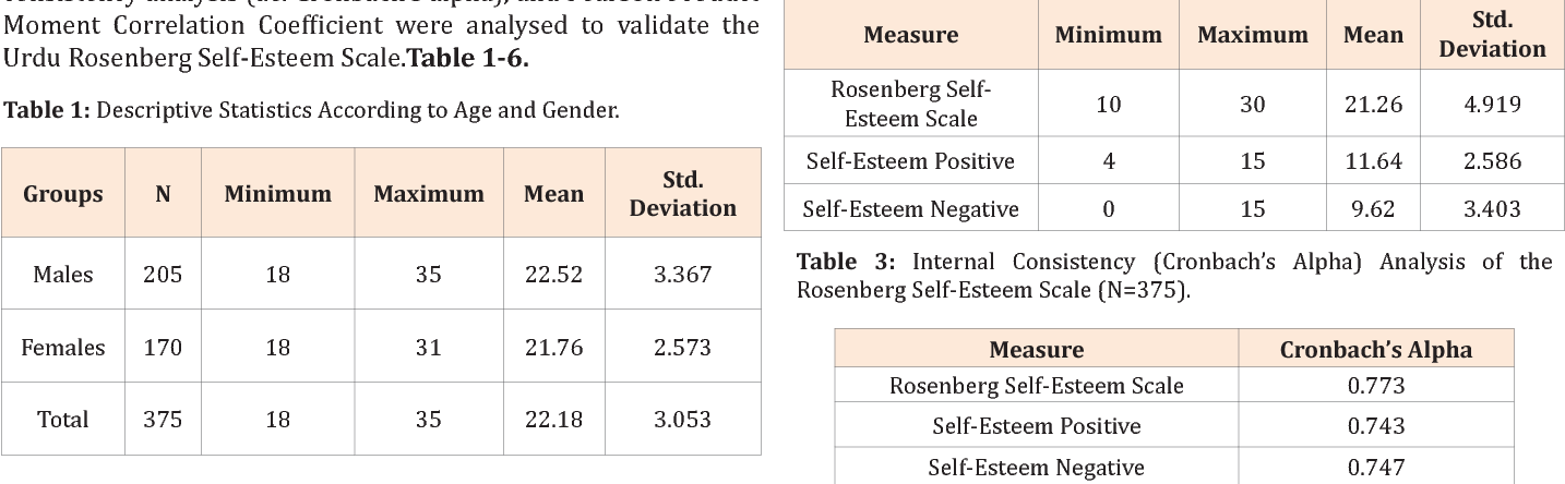 Self Esteem Scale An Analysis Of Reliability And Validity In